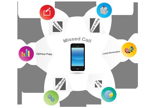 Marketing-Keeda-MissedCall